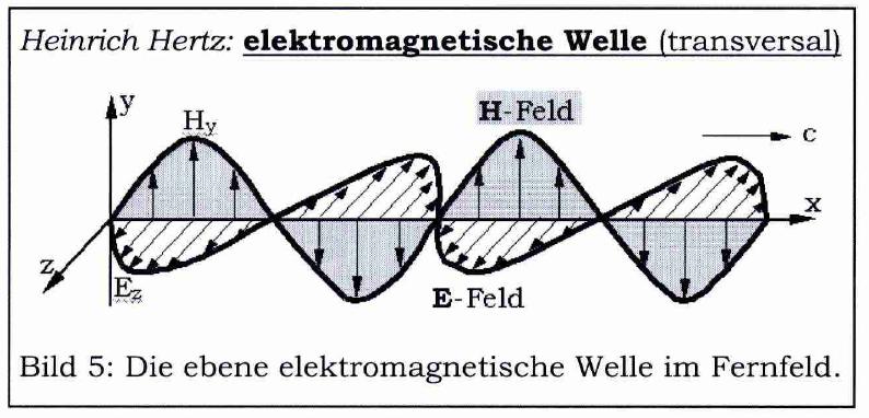 Hertzsche-Welle