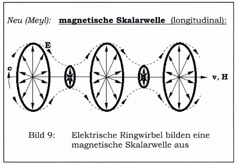 magnetische-skalarwelle